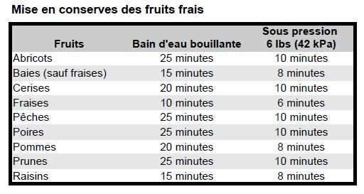 Traitement pour conserves de fruits