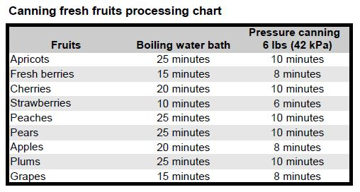 Fruits processing time