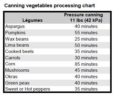 Vegetables processing chart